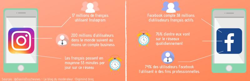 infographie-instagram-facebook